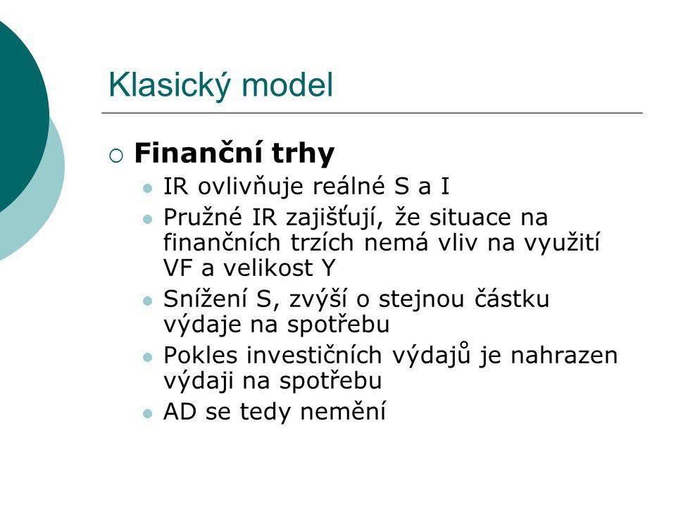 Klasický model  Finanční trhy IR ovlivňuje reálné S a I Pružné IR zajišťují, že situace na finančních trzích nemá vliv na využití VF a velikost Y Sní