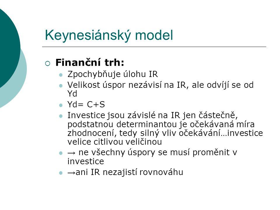 Keynesiánský model  Finanční trh: Zpochybňuje úlohu IR Velikost úspor nezávisí na IR, ale odvíjí se od Yd Yd= C+S Investice jsou závislé na IR jen čá