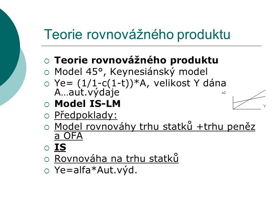 Teorie rovnovážného produktu  Teorie rovnovážného produktu  Model 45°, Keynesiánský model  Ye= (1/1-c(1-t))*A, velikost Y dána A…aut.výdaje  Model