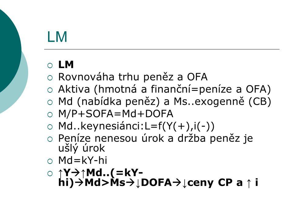 LM  LM  Rovnováha trhu peněz a OFA  Aktiva (hmotná a finanční=peníze a OFA)  Md (nabídka peněz) a Ms..exogenně (CB)  M/P+SOFA=Md+DOFA  Md..keyne