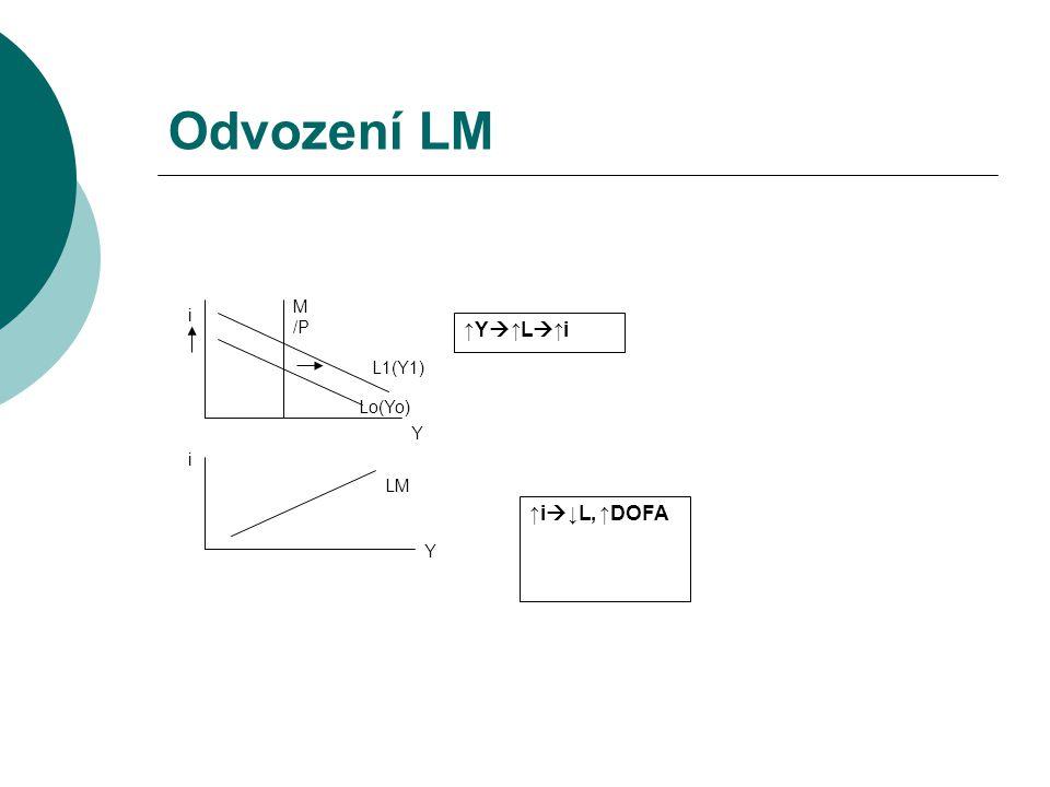 Odvození LM LM Y Lo(Yo) L1(Y1) M /P Y i ↑Y  ↑L  ↑i i ↑i  ↓L, ↑DOFA