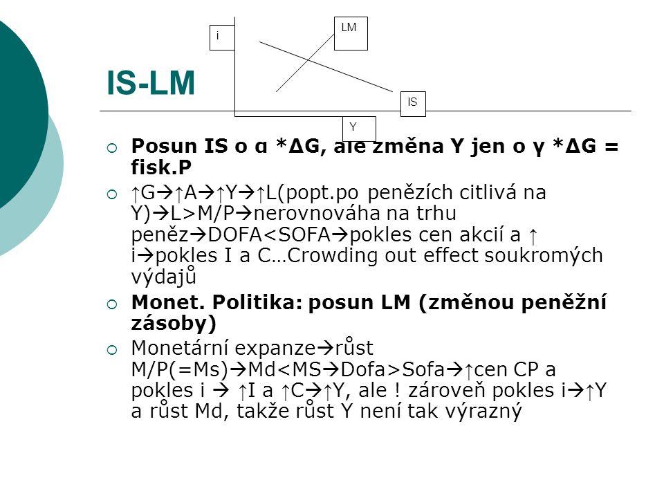 IS-LM  Posun IS o α *∆G, ale změna Y jen o γ *∆G = fisk.P  ↑ G  ↑ A  ↑ Y  ↑ L(popt.po penězích citlivá na Y)  L>M/P  nerovnováha na trhu peněz