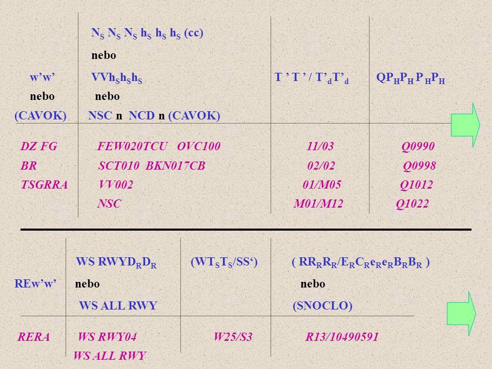 Tvar kódu pravidelné (zvláštní) letecké meteorologické zprávy METAR (SPECI) ŘÍKLADY KÓDOVÁNÍ MPS METAR (COR) CCCC YYGGggZ (AUTO) dddffGf m f m KT d n