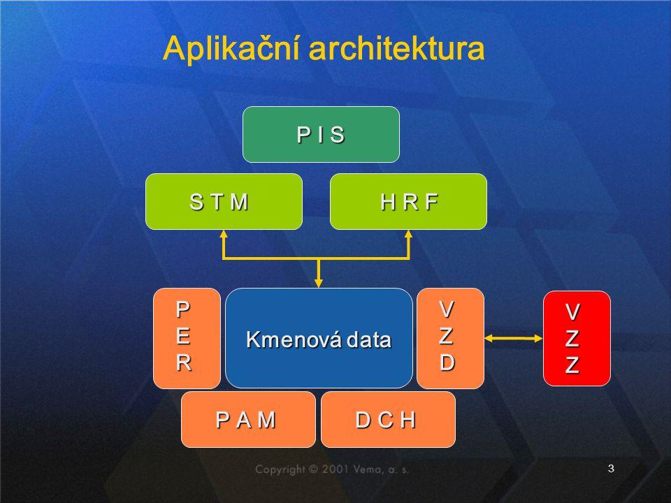 3 Aplikační architektura P I S S T M H R F H R F VZZVZZVZZVZZ Kmenová data VZDVZDVZDVZD PERPERPERPER P A M D C H