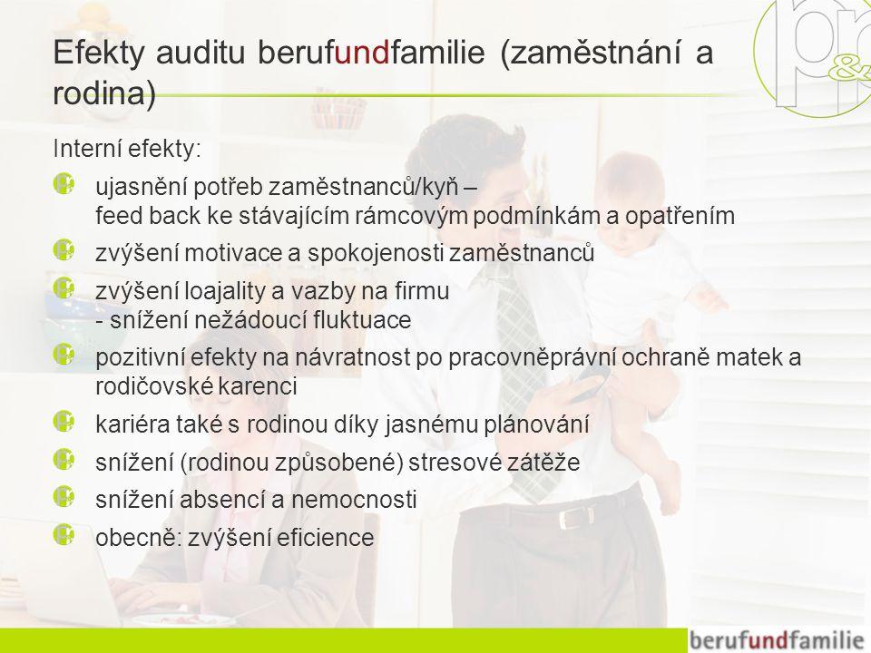 Efekty auditu berufundfamilie (zaměstnání a rodina) Interní efekty: ujasnění potřeb zaměstnanců/kyň – feed back ke stávajícím rámcovým podmínkám a opatřením zvýšení motivace a spokojenosti zaměstnanců zvýšení loajality a vazby na firmu - snížení nežádoucí fluktuace pozitivní efekty na návratnost po pracovněprávní ochraně matek a rodičovské karenci kariéra také s rodinou díky jasnému plánování snížení (rodinou způsobené) stresové zátěže snížení absencí a nemocnosti obecně: zvýšení eficience