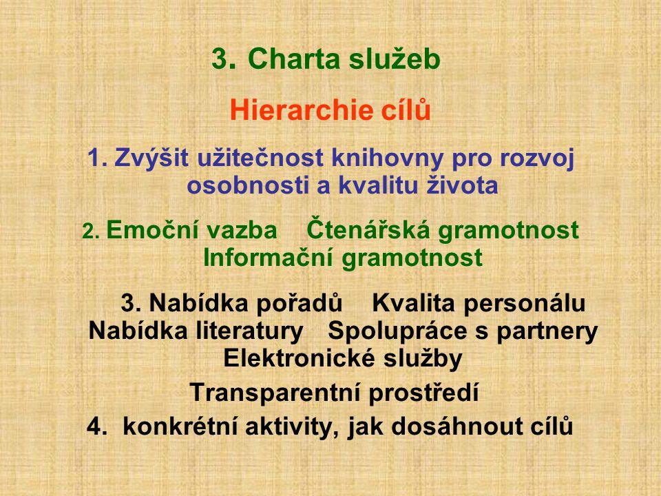 3. Charta služeb Hierarchie cílů 1. Zvýšit užitečnost knihovny pro rozvoj osobnosti a kvalitu života 2. Emoční vazba Čtenářská gramotnost Informační g