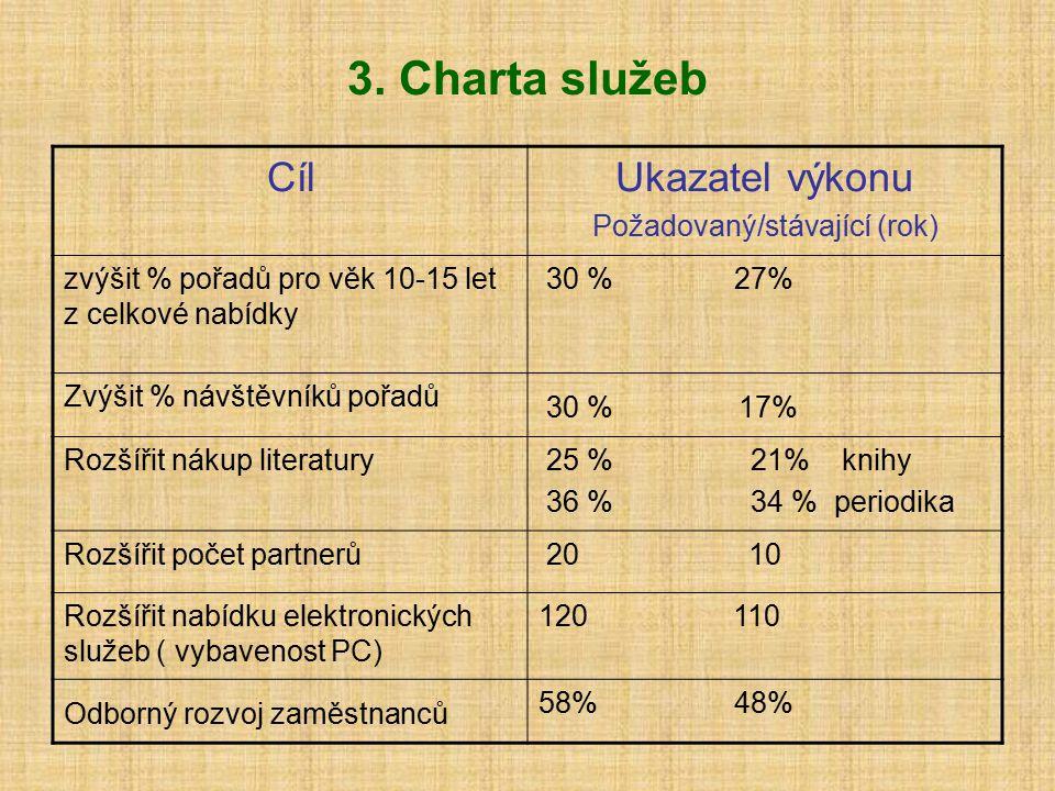3. Charta služeb CílUkazatel výkonu Požadovaný/stávající (rok) zvýšit % pořadů pro věk 10-15 let z celkové nabídky 30 % 27% Zvýšit % návštěvníků pořad