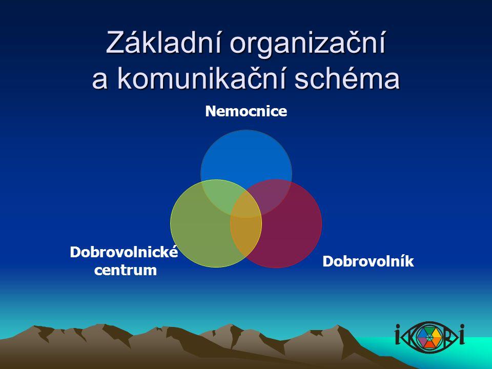 Základní organizační a komunikační schéma Nemocnice Dobrovolník Dobrovolnické centrum