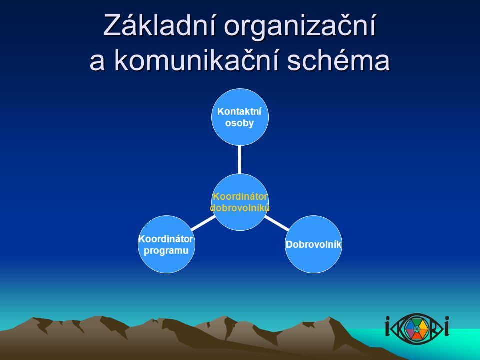 Základní organizační a komunikační schéma Koordinátor dobrovolníků Kontaktní osoby Dobrovolník Koordinátor programu