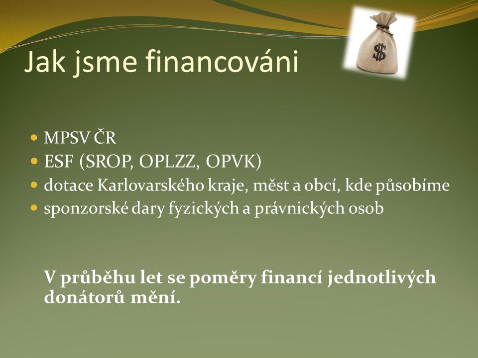 Jak jsme financováni MPSV ČR ESF (SROP, OPLZZ, OPVK) dotace Karlovarského kraje, měst a obcí, kde působíme sponzorské dary fyzických a právnických oso