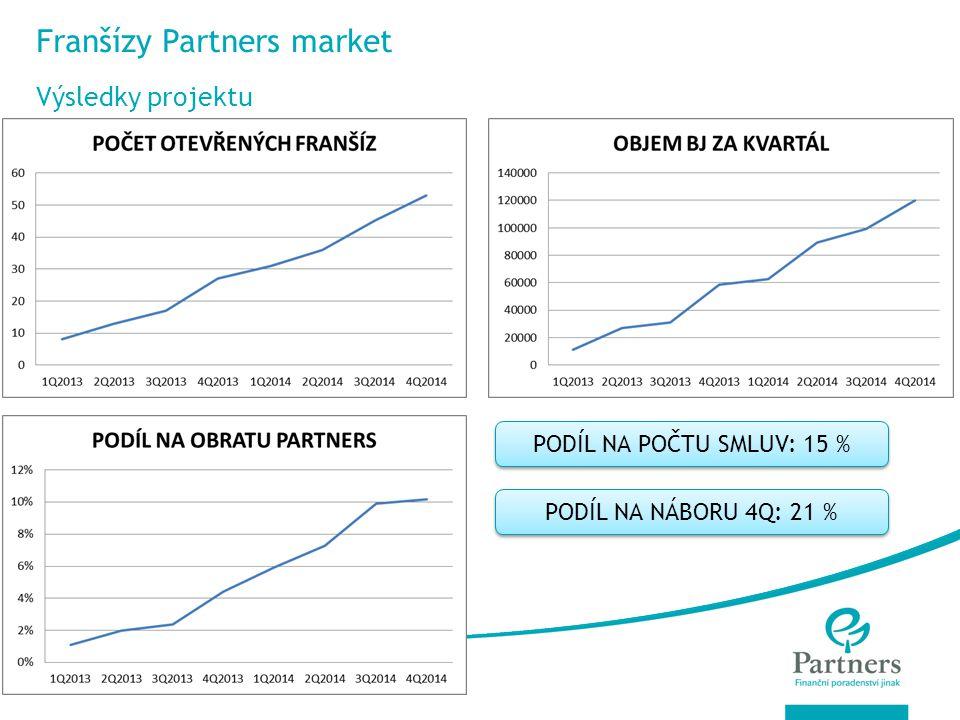 © Partners For Life Planning PODÍL NA POČTU SMLUV: 15 % PODÍL NA NÁBORU 4Q: 21 % Franšízy Partners market Výsledky projektu