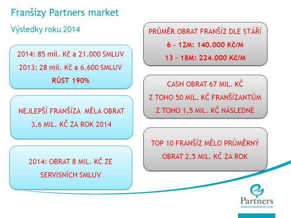 © Partners For Life Planning Franšízy Partners market Výsledky roku 2014 2014: OBRAT 8 MIL. KČ ZE SERVISNÍCH SMLUV 2014: 85 mil. Kč a 21.000 SMLUV 201