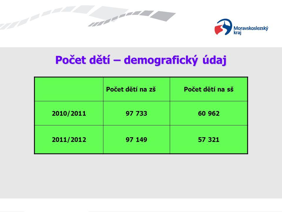 Počet dětí – demografický údaj Počet dětí na zšPočet dětí na sš 2010/201197 73360 962 2011/201297 14957 321