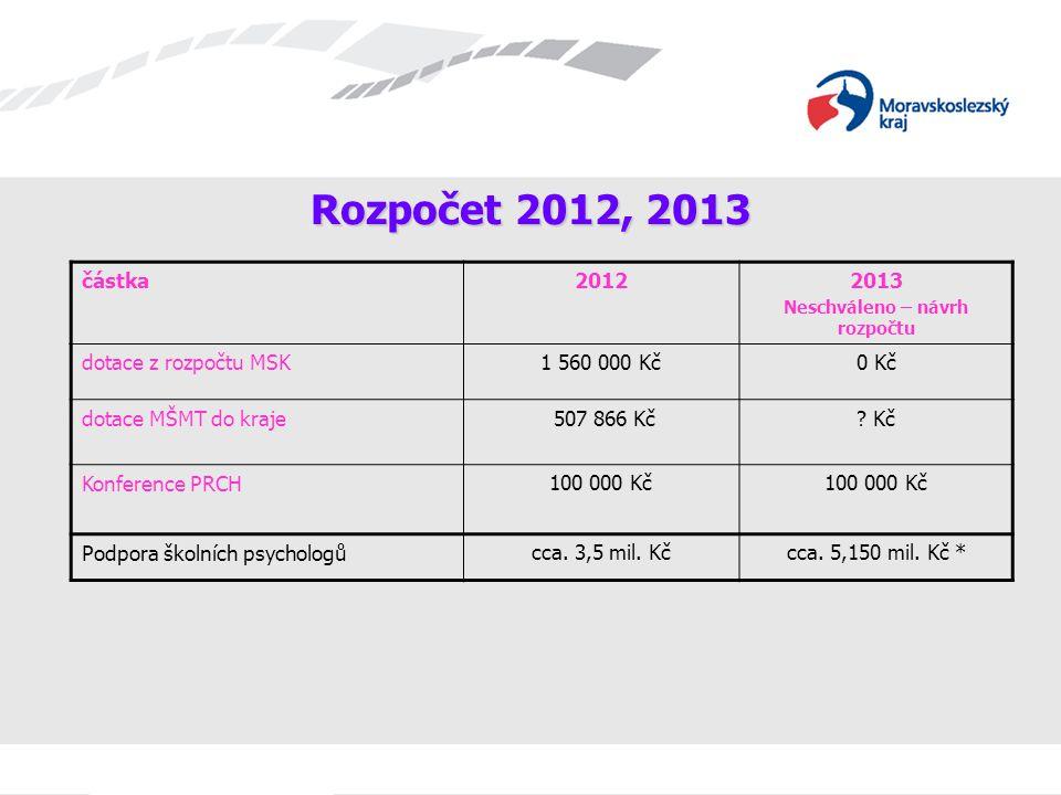 Rozpočet 2012, 2013 částka20122013 Neschváleno – návrh rozpočtu dotace z rozpočtu MSK1 560 000 Kč0 Kč dotace MŠMT do kraje 507 866 Kč? Kč Konference P