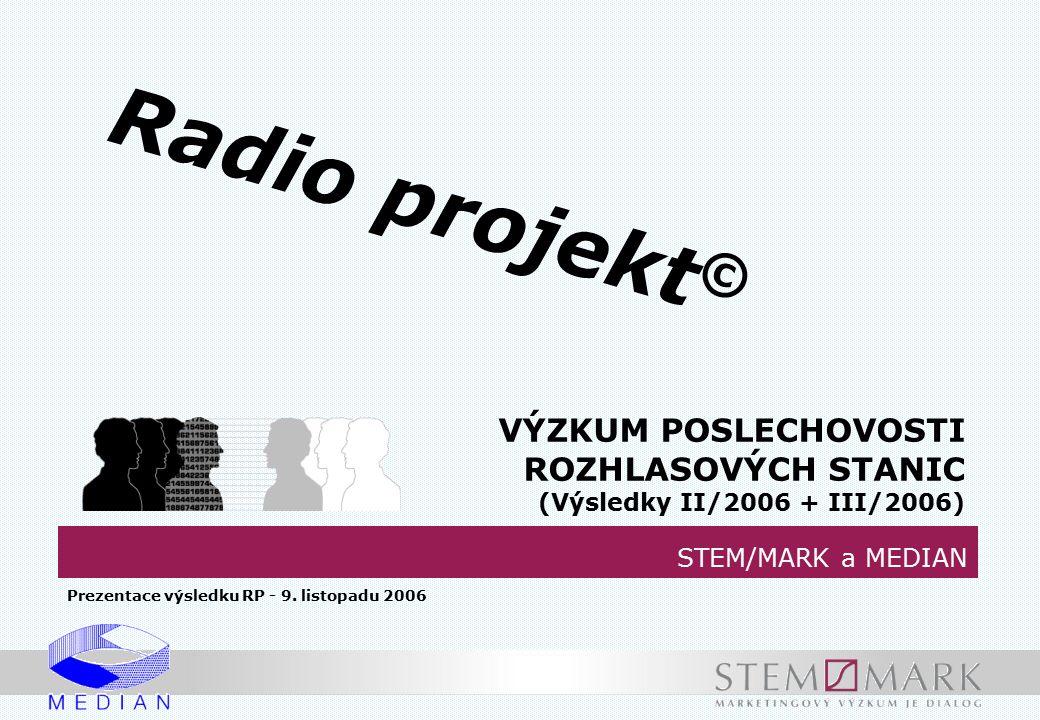 Poslechovost rozhlasu – Kraj Vysočina