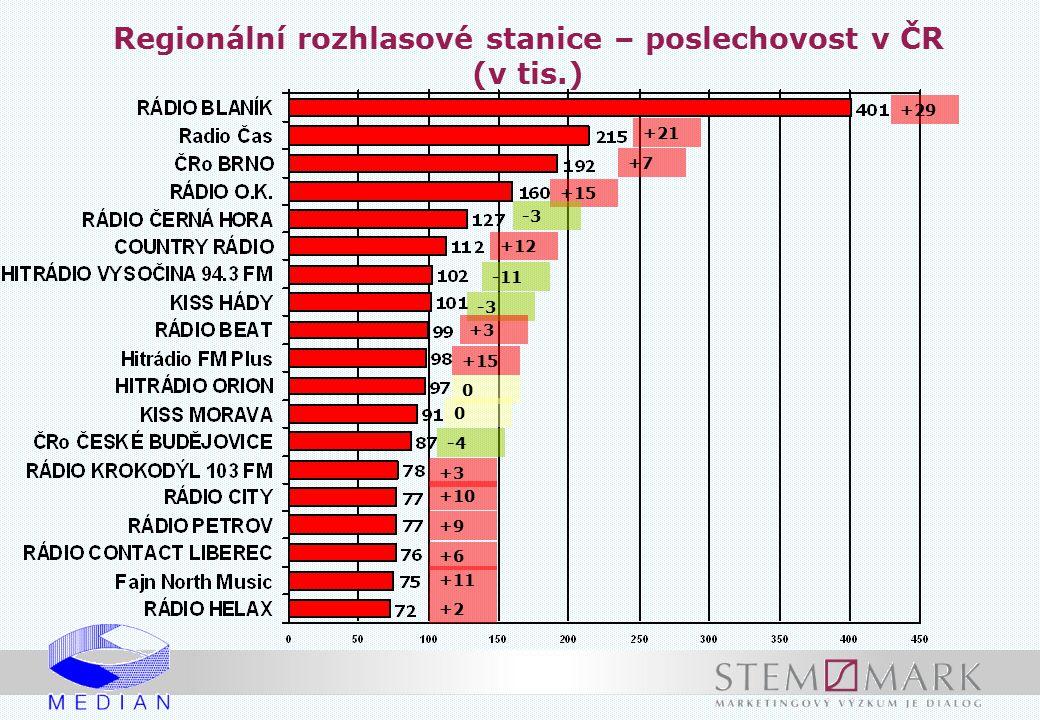 Regionální rozhlasové stanice – poslechovost v ČR (v tis.) +29 +21 +7 +15 -3 +12 -11 -3 +3 +15 0 0 -4 +3 +10 +9 +6 +11 +2