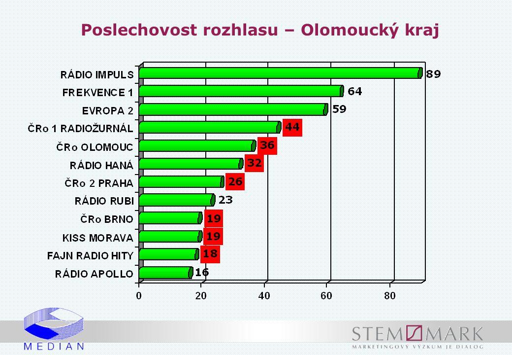 Poslechovost rozhlasu – Olomoucký kraj