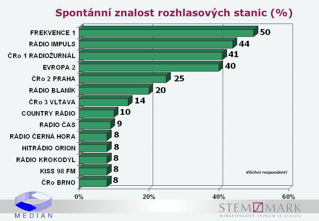 Spontánní znalost rozhlasových stanic (%) Všichni respondenti