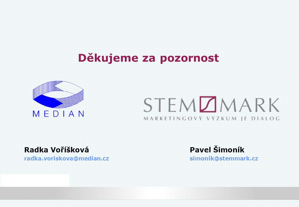 Děkujeme za pozornost Radka VoříškováPavel Šimoník radka.voriskova@median.czsimonik@stemmark.cz