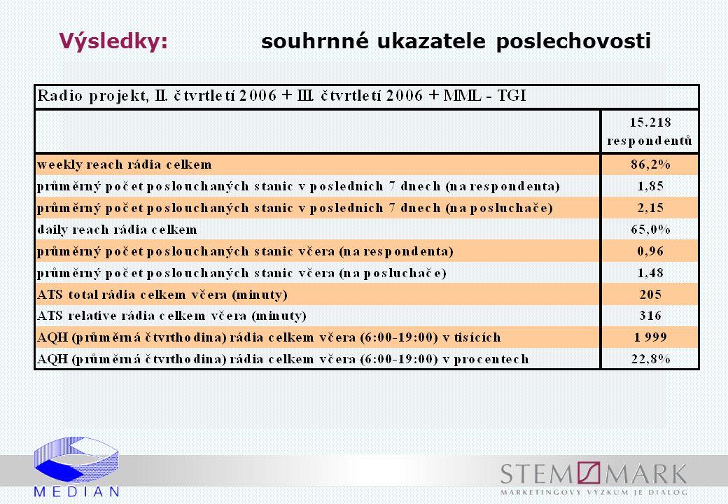 Celoplošné rozhlasové stanice poslechovost včera v ČR (v tis.) +11 -32 +24 +28 -3 +11 +16 +3 -3
