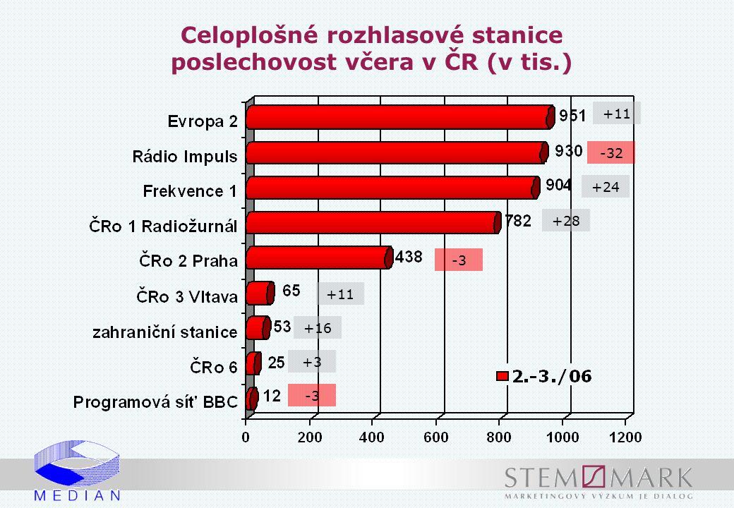 Vybrané celoplošné rozhlasové stanice Vývoj poslechovosti včera v ČR (v tis.)