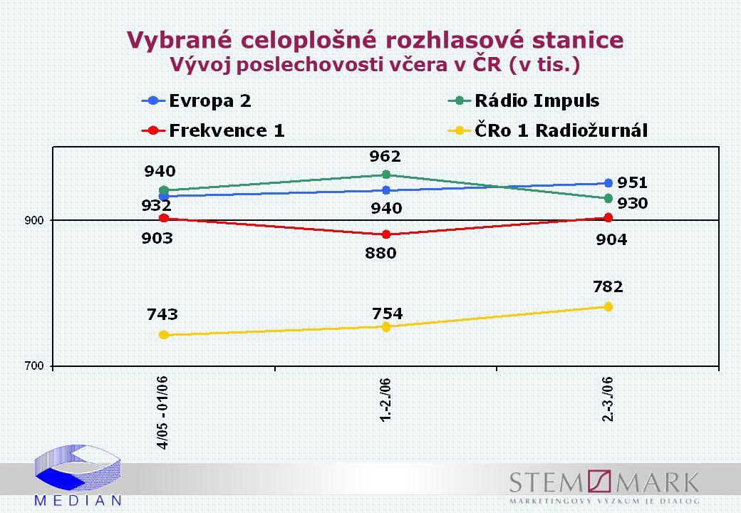 Stanice s nejvyšším podílem posluchačů ve vybraných cílových skupinách (poslech včera v %) Jednočlenné domácnosti Vícečlenné domácnosti