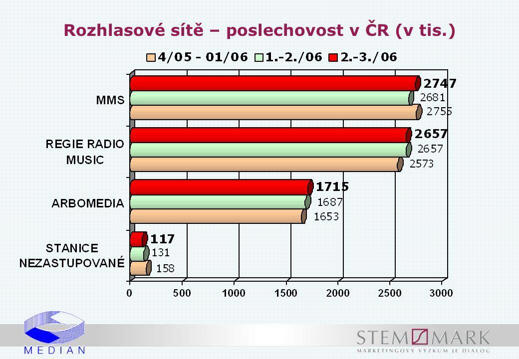 Stanice s nejvyšším podílem posluchačů ve vybraných cílových skupinách (poslech včera v %) Jednočlenné domácnosti do 35 let Jednočlenné domácnosti od 60 let