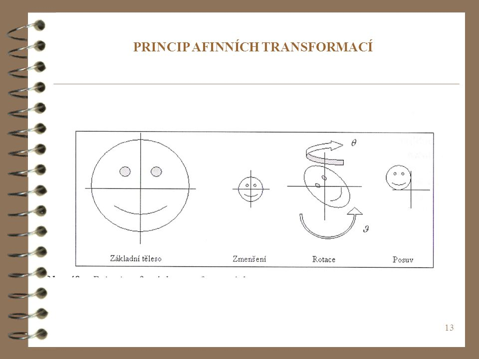 13 PRINCIP AFINNÍCH TRANSFORMACÍ