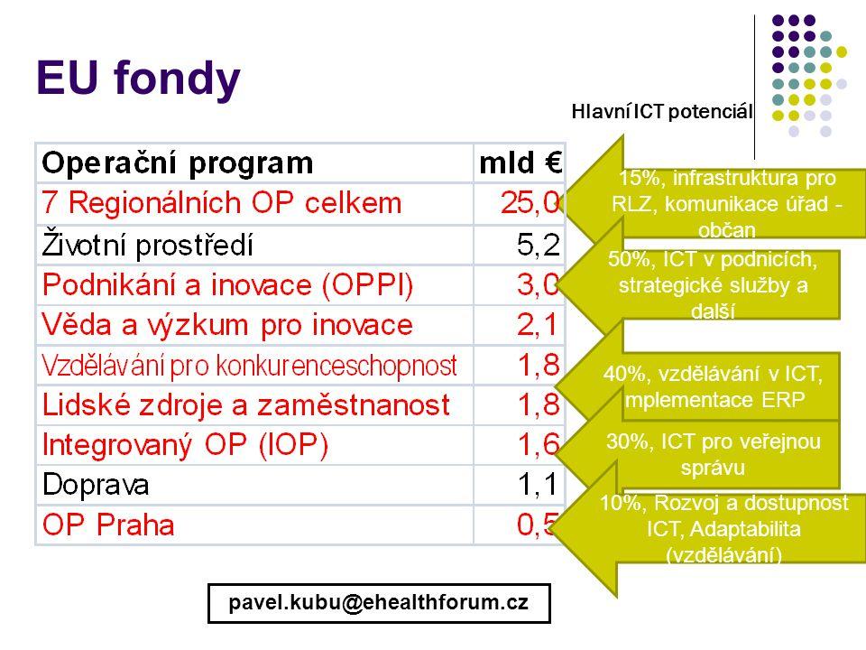 15%, infrastruktura pro RLZ, komunikace úřad - občan 50%, ICT v podnicích, strategické služby a další Hlavní ICT potenciál 40%, vzdělávání v ICT, implementace ERP 30%, ICT pro veřejnou správu 10%, Rozvoj a dostupnost ICT, Adaptabilita (vzdělávání) EU fondy pavel.kubu@ehealthforum.cz