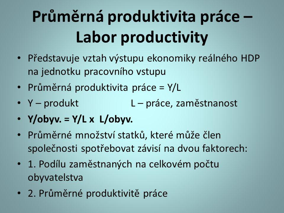 Průměrná produktivita práce – Labor productivity Představuje vztah výstupu ekonomiky reálného HDP na jednotku pracovního vstupu Průměrná produktivita práce = Y/L Y – produkt L – práce, zaměstnanost Y/obyv.