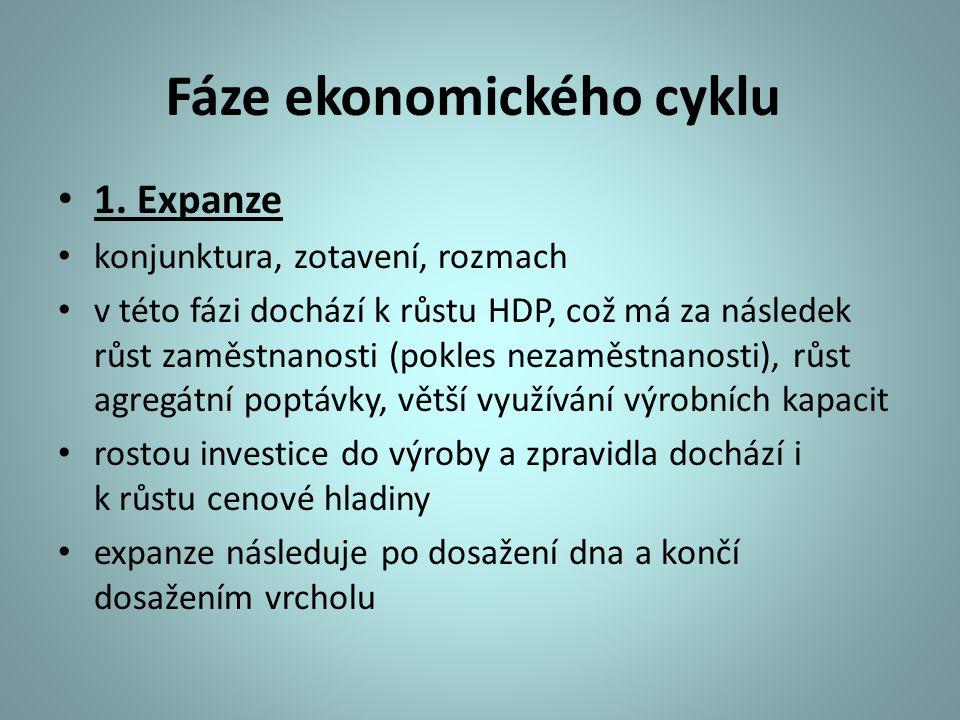 Fáze ekonomického cyklu 1.