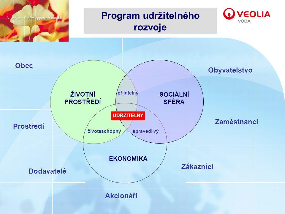 Program udržitelného rozvoje EKONOMIKA ŽIVOTNÍ PROSTŘEDÍ SOCIÁLNÍ SFÉRA přijatelný životaschopnýspravedlivý UDRŽITELNÝ Obyvatelstvo Zaměstnanci Akcionáři Zákazníci Obec Prostředí Dodavatelé