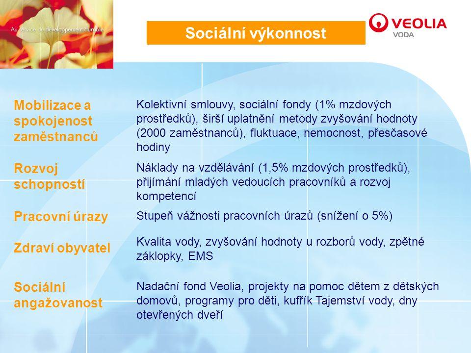 Sociální výkonnost Mobilizace a spokojenost zaměstnanců Rozvoj schopností Pracovní úrazy Zdraví obyvatel Sociální angažovanost Kolektivní smlouvy, sociální fondy (1% mzdových prostředků), širší uplatnění metody zvyšování hodnoty (2000 zaměstnanců), fluktuace, nemocnost, přesčasové hodiny Náklady na vzdělávání (1,5% mzdových prostředků), přijímání mladých vedoucích pracovníků a rozvoj kompetencí Stupeň vážnosti pracovních úrazů (snížení o 5%) Kvalita vody, zvyšování hodnoty u rozborů vody, zpětné záklopky, EMS Nadační fond Veolia, projekty na pomoc dětem z dětských domovů, programy pro děti, kufřík Tajemství vody, dny otevřených dveří