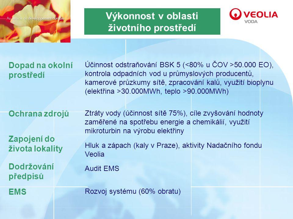Výkonnost v oblasti životního prostředí Dopad na okolní prostředí Dodržování předpisů Ochrana zdrojů Zapojení do života lokality EMS Účinnost odstraňování BSK 5 ( 50.000 EO), kontrola odpadních vod u průmyslových producentů, kamerové průzkumy sítě, zpracování kalů, využití bioplynu (elektřina >30.000MWh, teplo >90.000MWh) Audit EMS Ztráty vody (účinnost sítě 75%), cíle zvyšování hodnoty zaměřené na spotřebu energie a chemikálií, využití mikroturbin na výrobu elektřiny Hluk a zápach (kaly v Praze), aktivity Nadačního fondu Veolia Rozvoj systému (60% obratu)
