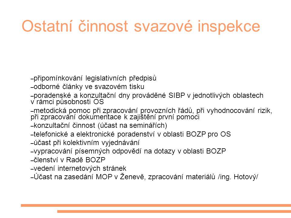 Ostatní činnost svazové inspekce – připomínkování legislativních předpisů – odborné články ve svazovém tisku – poradenské a konzultační dny prováděné
