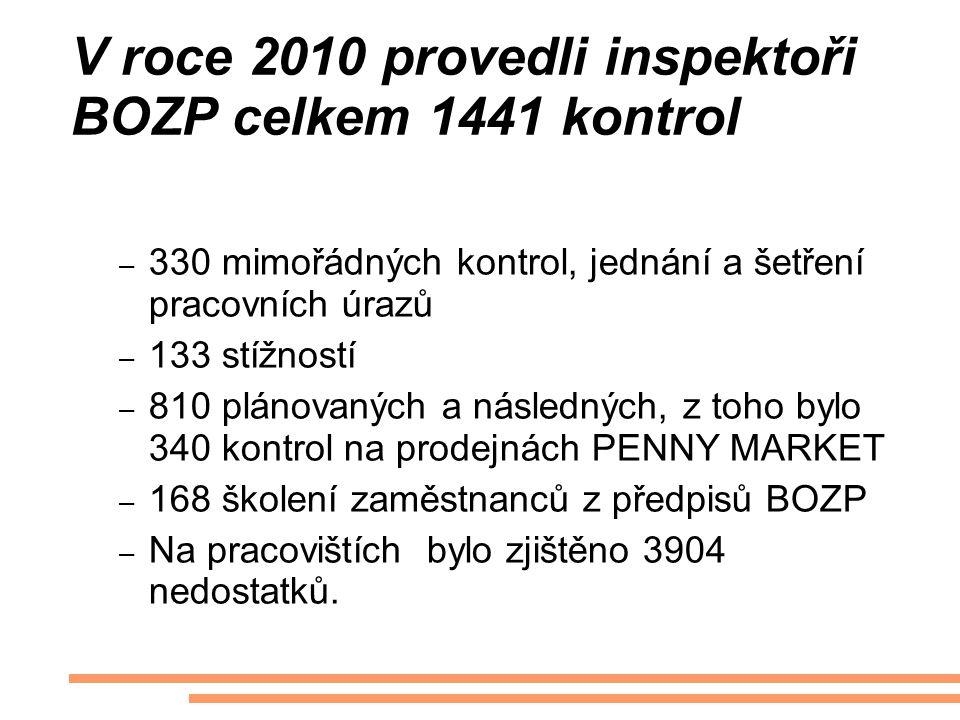 V roce 2010 provedli inspektoři BOZP celkem 1441 kontrol – 330 mimořádných kontrol, jednání a šetření pracovních úrazů – 133 stížností – 810 plánovaný
