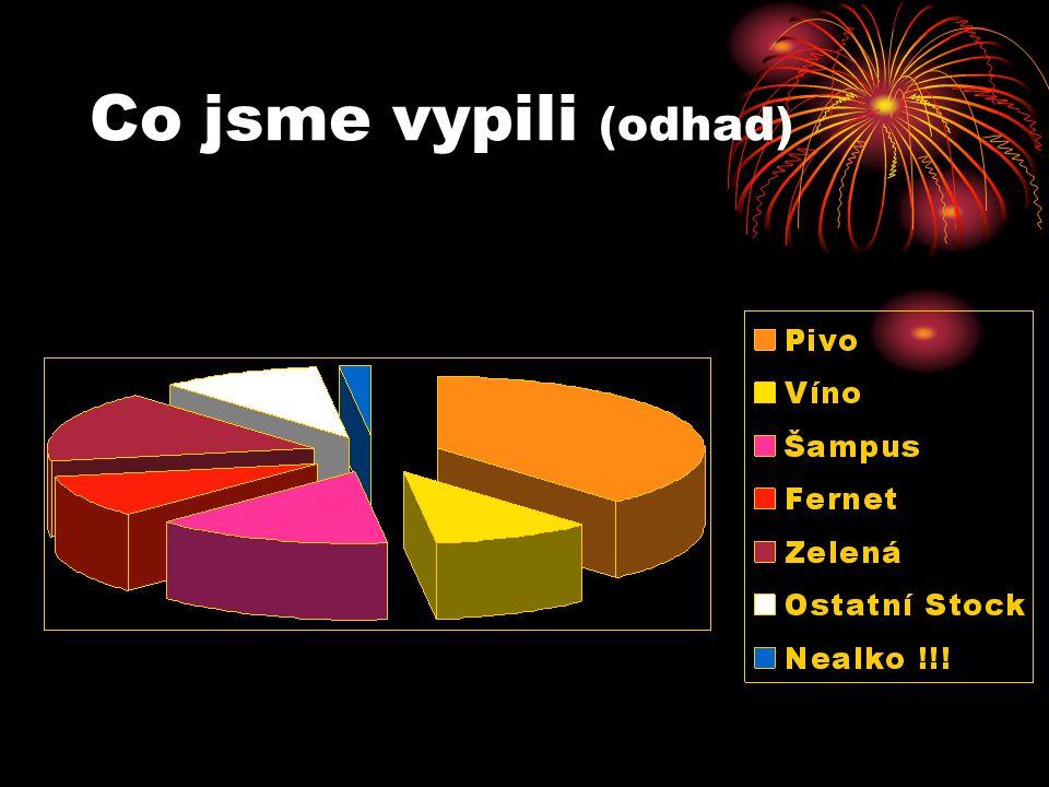 Co jsme vypili (odhad)