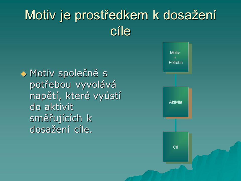 Motiv je prostředkem k dosažení cíle  Motiv společně s potřebou vyvolává napětí, které vyústí do aktivit směřujících k dosažení cíle. Aktivita Motiv