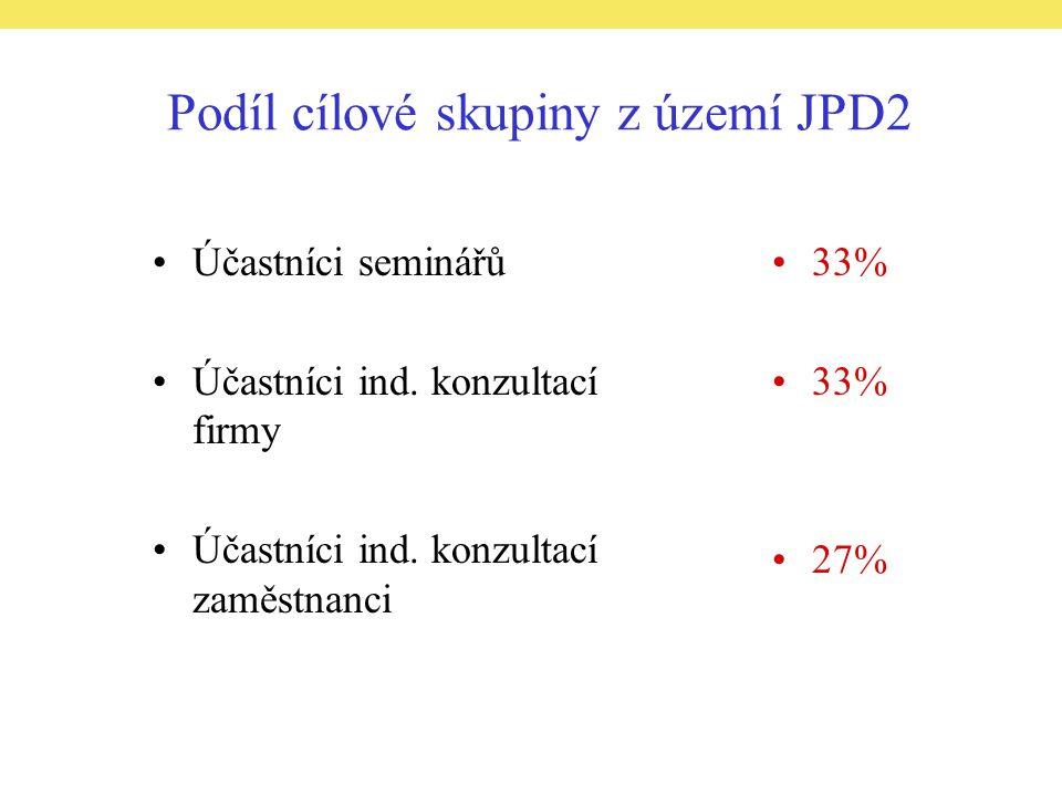 Podíl cílové skupiny z území JPD2 Účastníci seminářů Účastníci ind.