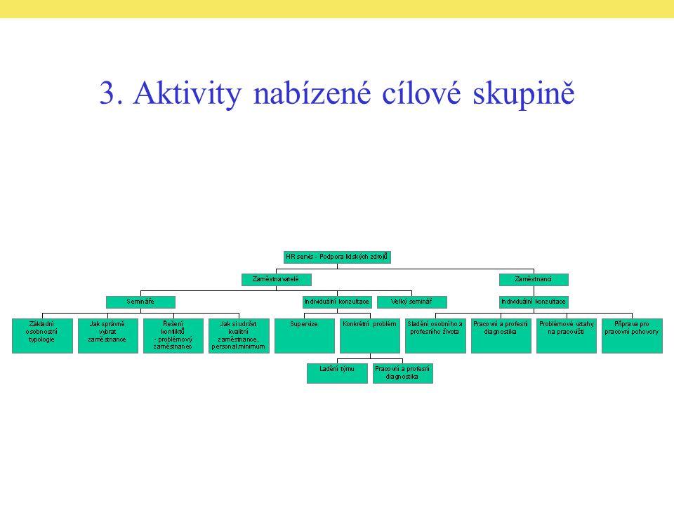 3. Aktivity nabízené cílové skupině