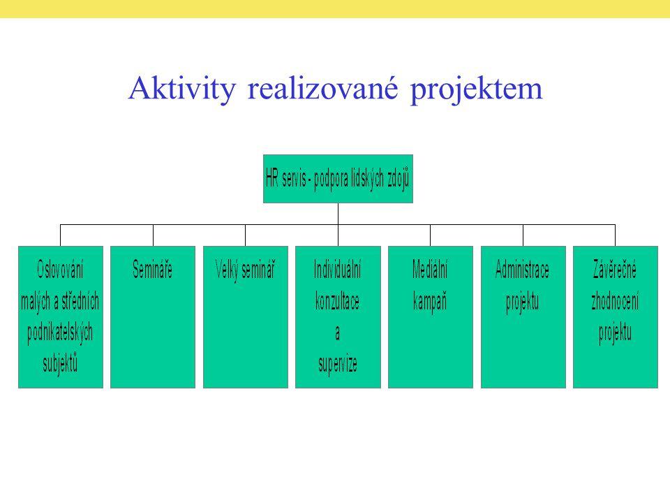 Aktivity realizované projektem