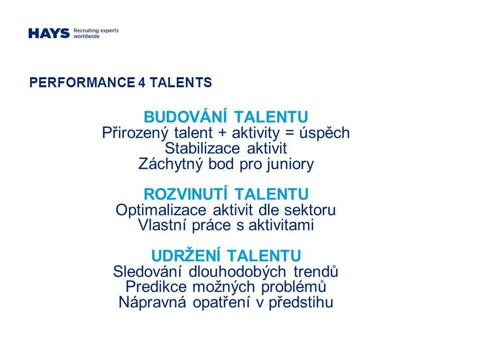 PERFORMANCE 4 TALENTS BUDOVÁNÍ TALENTU Přirozený talent + aktivity = úspěch Stabilizace aktivit Záchytný bod pro juniory ROZVINUTÍ TALENTU Optimalizace aktivit dle sektoru Vlastní práce s aktivitami UDRŽENÍ TALENTU Sledování dlouhodobých trendů Predikce možných problémů Nápravná opatření v předstihu