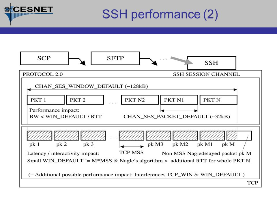SSH performance (2)
