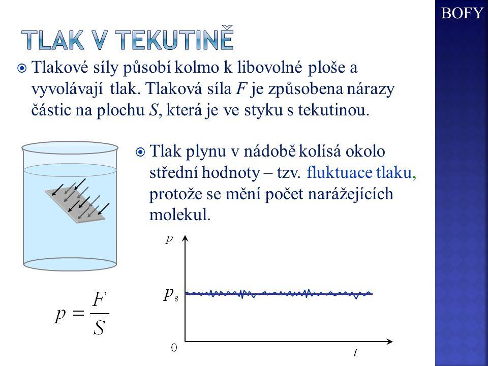  Tlakové síly působí kolmo k libovolné ploše a vyvolávají tlak. Tlaková síla F je způsobena nárazy částic na plochu S, která je ve styku s tekutinou.