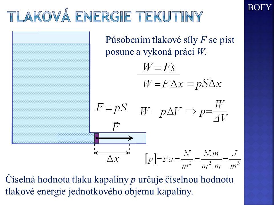 Působením tlakové síly F se píst posune a vykoná práci W. Číselná hodnota tlaku kapaliny p určuje číselnou hodnotu tlakové energie jednotkového objemu