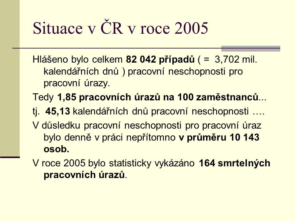 Situace v ČR v roce 2005 Hlášeno bylo celkem 82 042 případů ( = 3,702 mil. kalendářních dnů ) pracovní neschopnosti pro pracovní úrazy. Tedy 1,85 prac