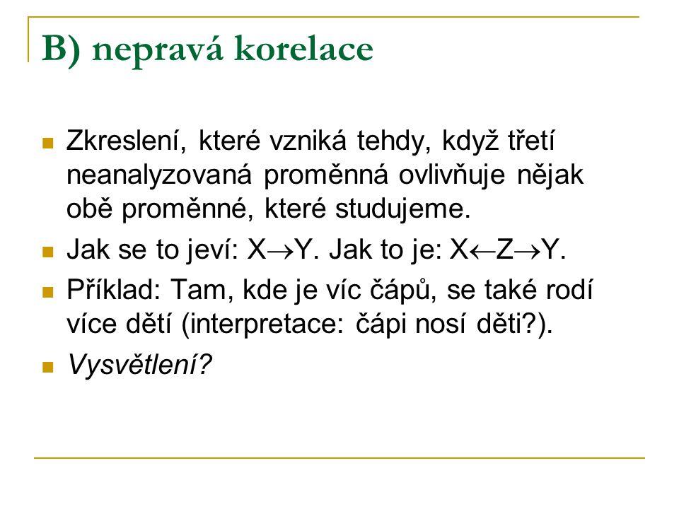 B) nepravá korelace Zkreslení, které vzniká tehdy, když třetí neanalyzovaná proměnná ovlivňuje nějak obě proměnné, které studujeme. Jak se to jeví: X
