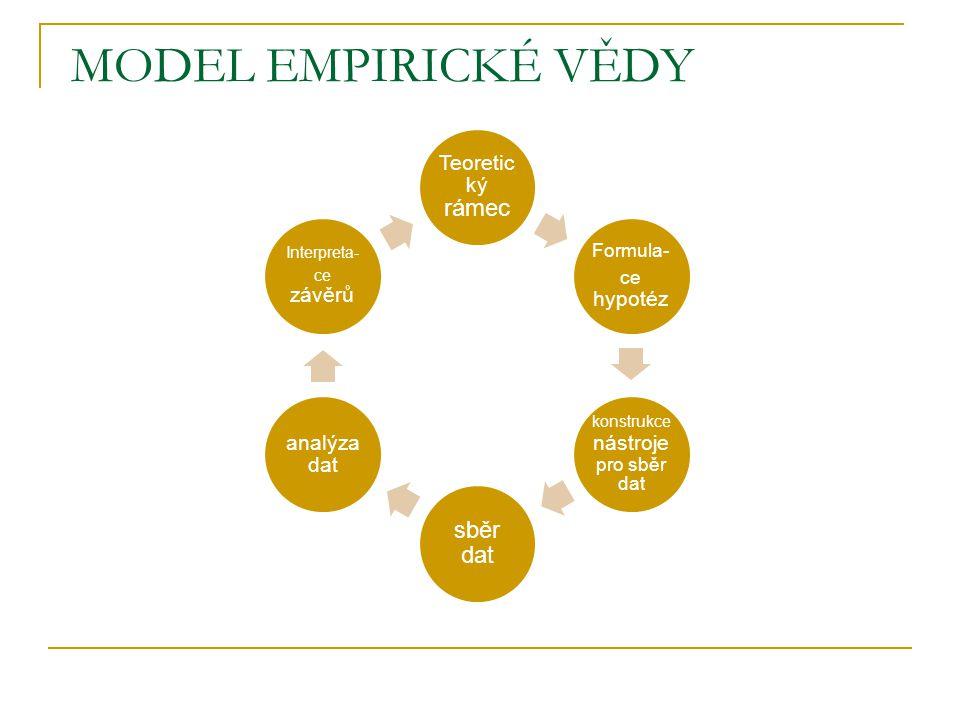 MODEL EMPIRICKÉ VĚDY Teoretic ký rámec Formula- ce hypotéz konstrukce nástroje pro sběr dat sběr dat analýza dat Interpreta- ce závěrů