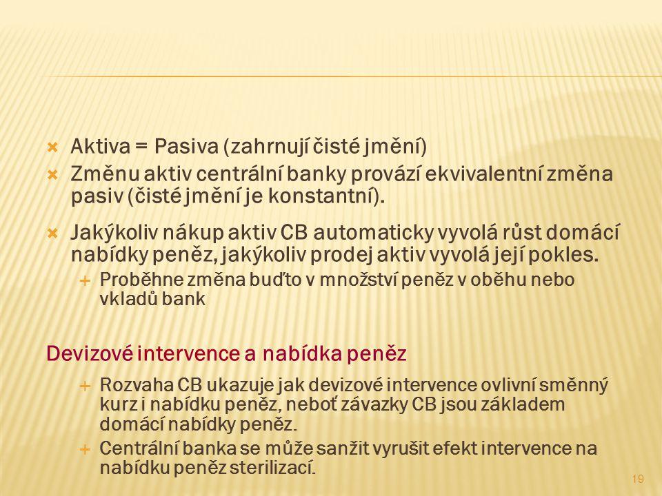  Aktiva = Pasiva (zahrnují čisté jmění)  Změnu aktiv centrální banky provází ekvivalentní změna pasiv (čisté jmění je konstantní).  Jakýkoliv nákup