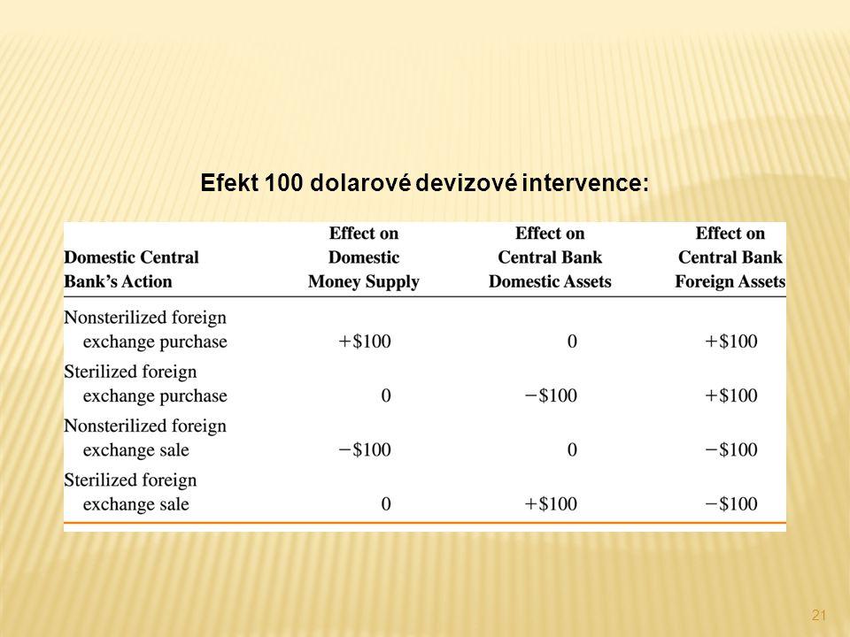 21 Efekt 100 dolarové devizové intervence: